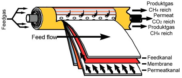 Biogas Netzeinspeisung: Gaspermeation mittels Membranen