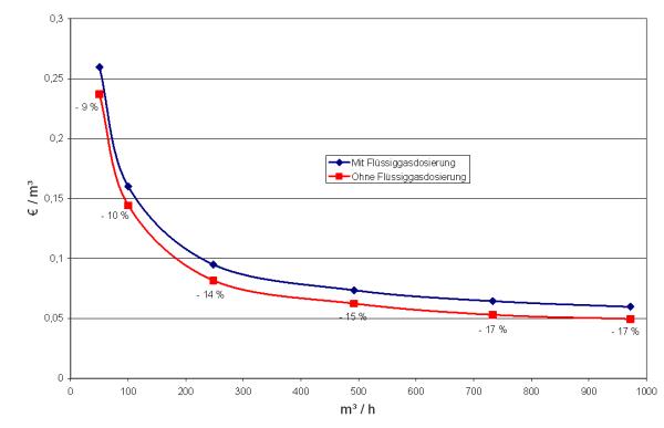 Beliebt Bevorzugt Biogas Netzeinspeisung: System #JD_59